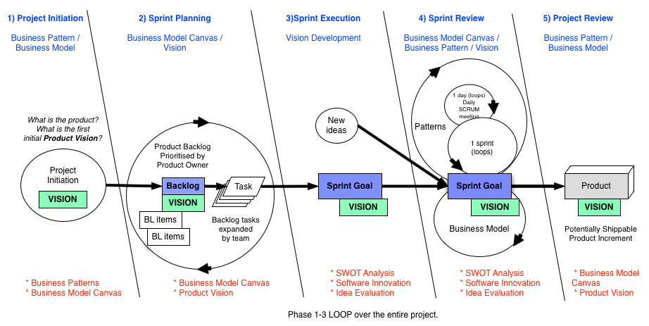 VisionDevelopmentModel